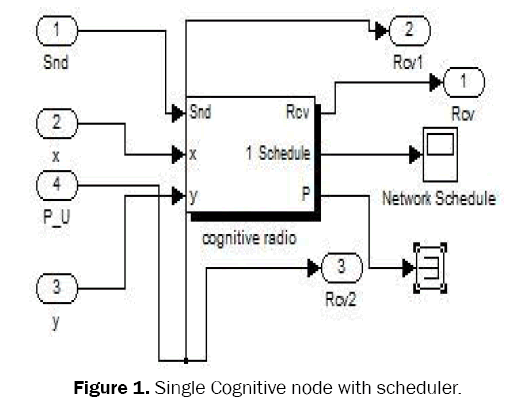 engineering-technology-Single-Cognitive-node
