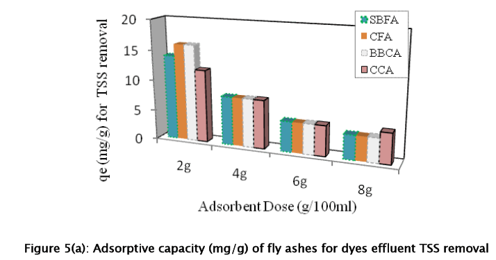 Utilization of Fly Ash as Low-Cost Adsorbent for the