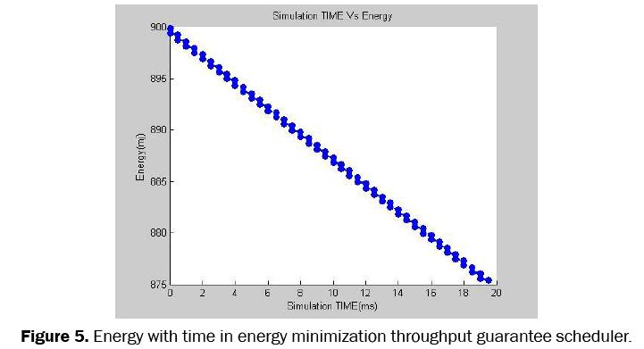 engineering-technology-energy-minimization