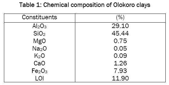material-sciences-Chemical-composition