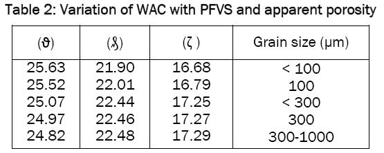 material-sciences-WAC-PFVS
