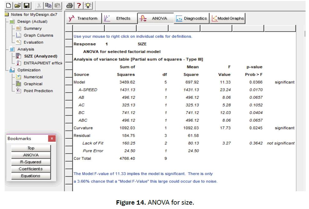 pharmaceutical-sciences-ANOVA