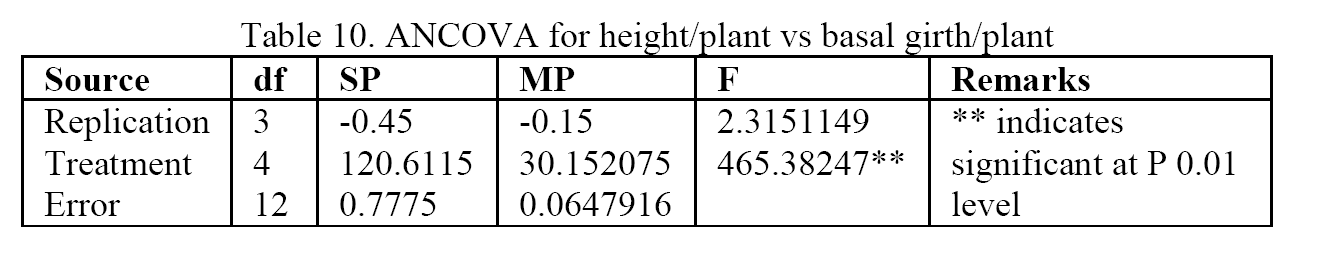 Biology-ANCOVA-for-height-plant-vs-basal-girth-plant