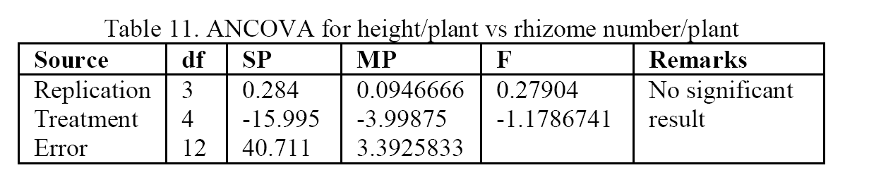 Biology-ANCOVA-for-height-plant-vs-rhizome-number-plant