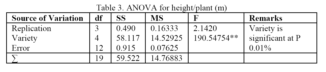 Biology-ANOVA-for-height-plant