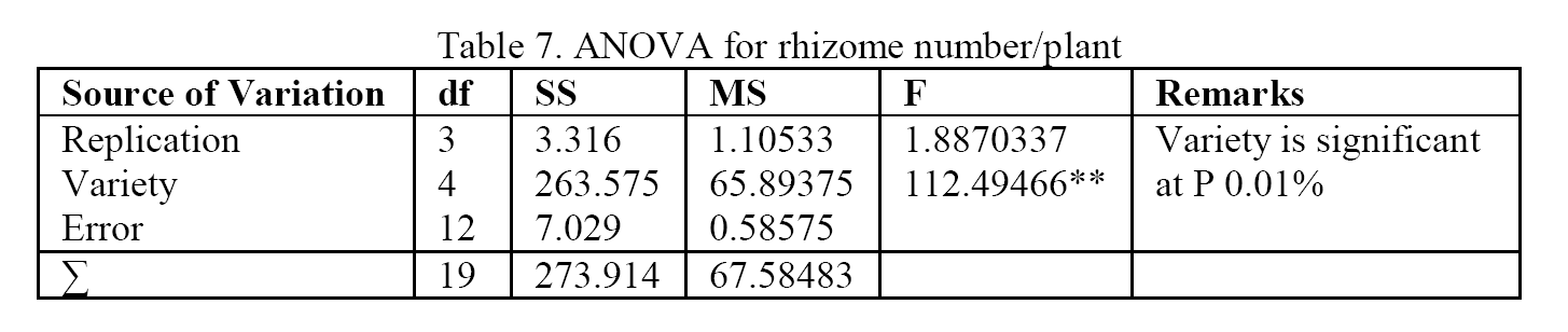 Biology-ANOVA-for-rhizome-number-plant