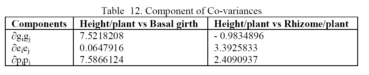 Biology-Component-Co-variances