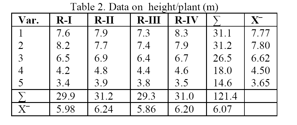 Biology-Data-height-plant