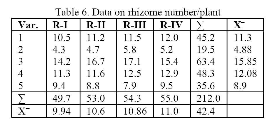 Biology-Data-rhizome-number-plant