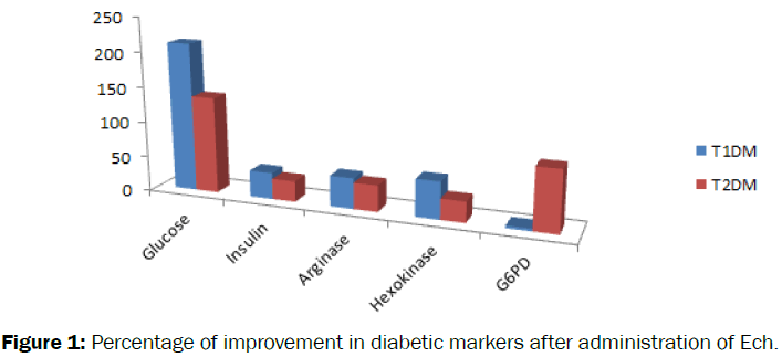 Biology-Percentage-improvement-diabetic-markers