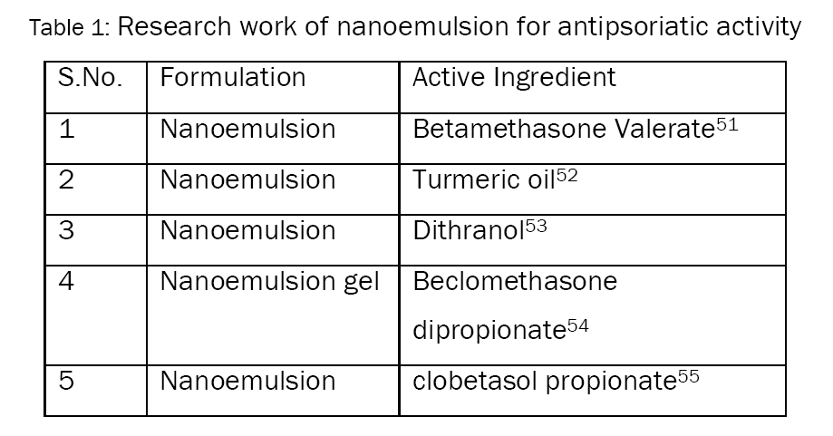 Biology-Research-work-nanoemulsion-for-antipsoriatic-activity
