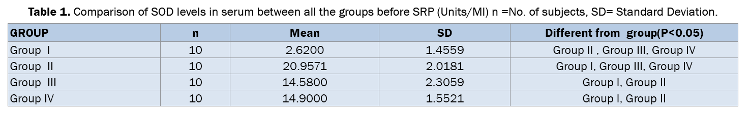Dental-Sciences-Comparison-SOD-levels-serum-between-all-groups
