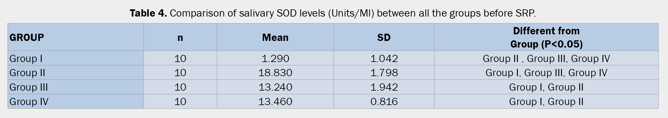 Dental-Sciences-Comparison-salivary-SOD-levels