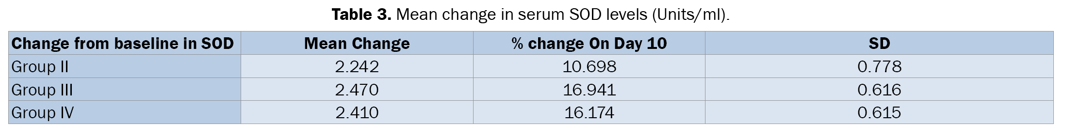 Dental-Sciences-Mean-change-serum-SOD-levels