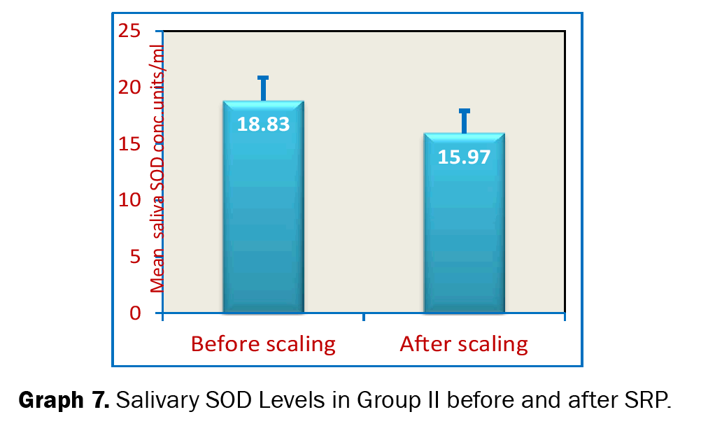 Dental-Sciences-Serum-SOD-Levels-Group-II-Before-and-after-SRP