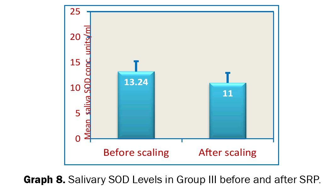 Dental-Sciences-Serum-SOD-Levels-Group-III-Before-and-after-SRP
