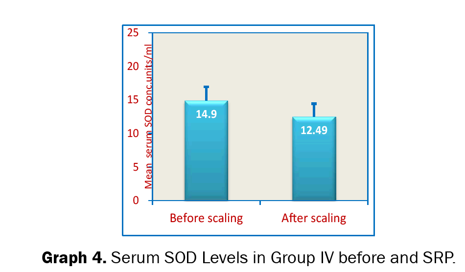 Dental-Sciences-Serum-SOD-Levels-Group-IV-Before-and-after-SRP