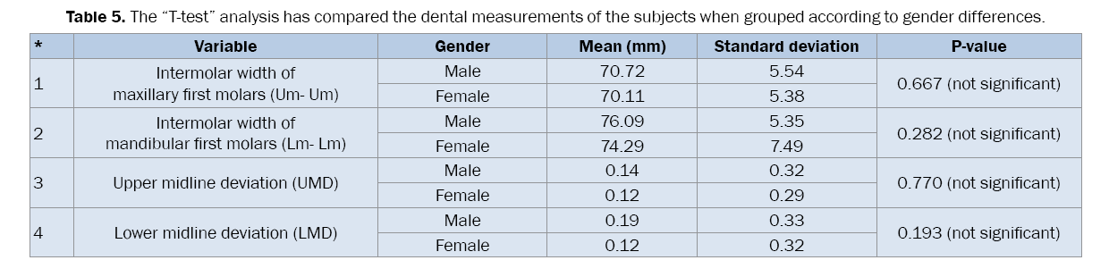 Dental-Sciences-The-t-test-analysis-has-compared-the-skeletal-measurements