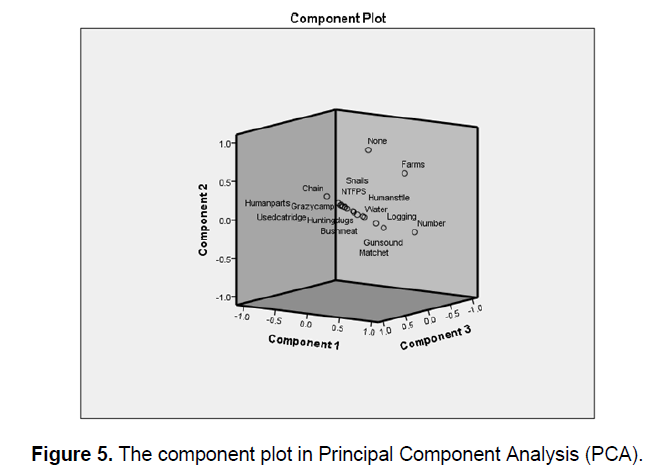 Ecology-Environmental-Component-Analysis
