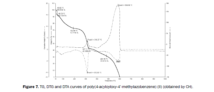 Journal-of-Chemistry-DTA-curves-of-poly