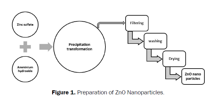 Journal-of-Chemistry-ZnO-Nanoparticles