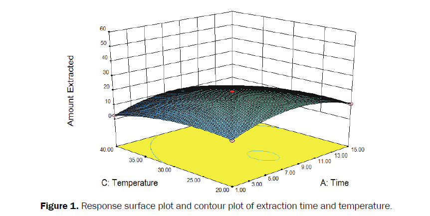 Journal-of-Chemistry-time-and-temperature