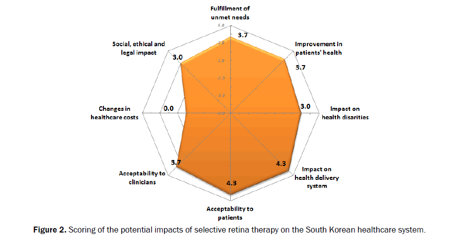 Medical-Health-root-filling-Scoring-potential-impacts-selective