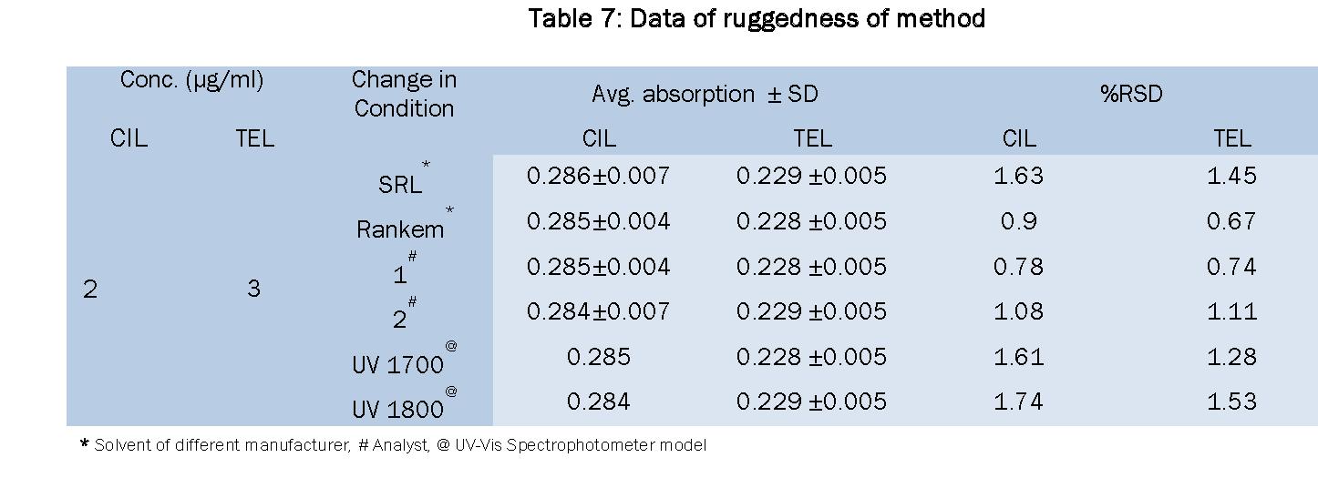 Pharmaceutical-Analysis-Data-ruggedness-method
