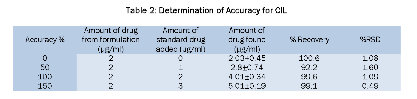 Pharmaceutical-Analysis-Determination-Accuracy-for-CIL