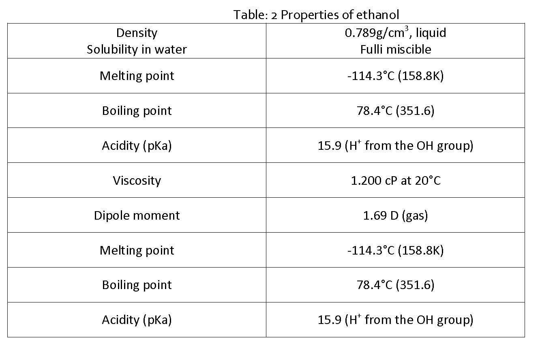 Pharmaceutical-Analysis-Properties-of-ethanol-2012