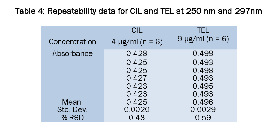 Pharmaceutical-Analysis-Repeatability-data-for-CIL-and-TEL-250nm-and-297nm