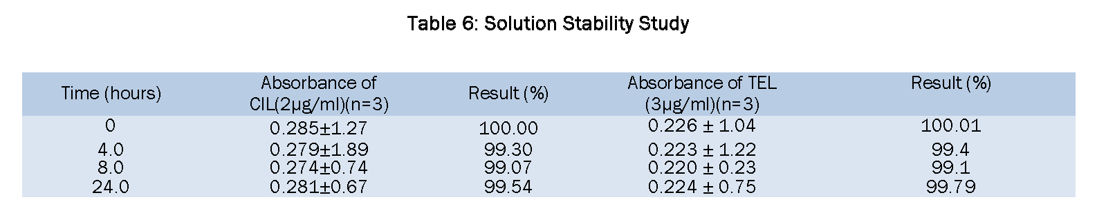 503 questions in Stock Solution | Science topic