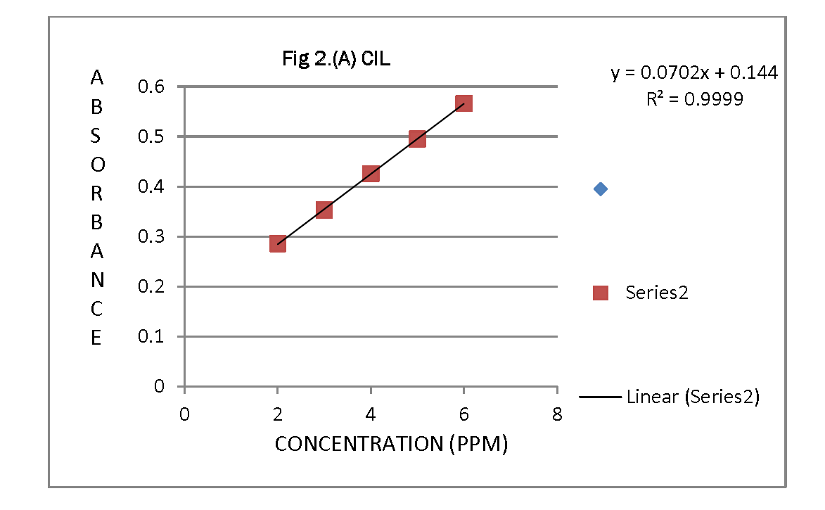 Pharmaceutical-Analysis-Spectra-CIL-and-TEL-different-concentration