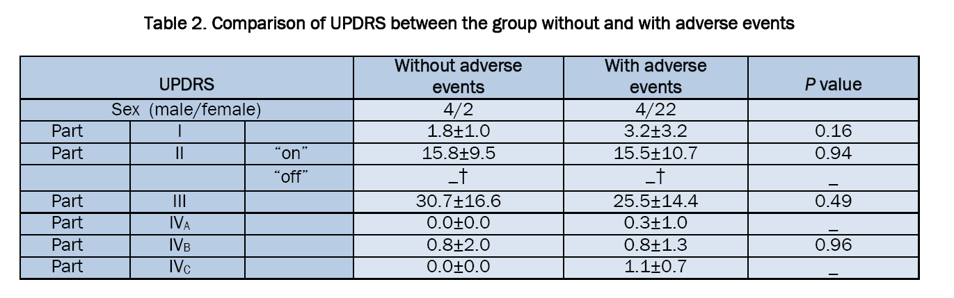Pharmaceutical-Sciences-Comparison-UPDRS-between-group-without-with-adverse-events