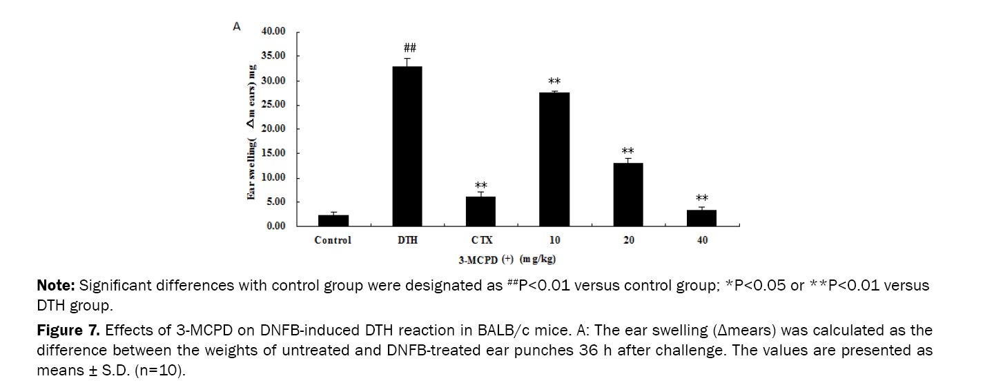 Pharmaceutical-Sciences-Effects-3-MCPD-DNFB-induced-DTH-reaction