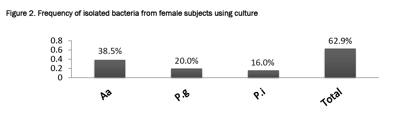Pharmaceutical-Sciences-Frequency-isolated-bacteria-from-female-subjects-using-culture