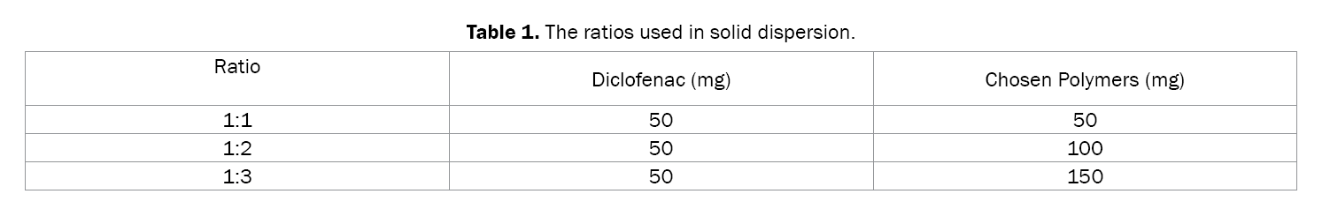 Pharmaceutical-Sciences-The-ratios-used-solid-dispersion