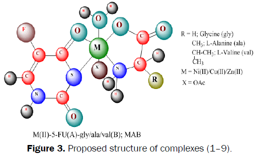 Pharmaceutics-Nanotechnology-Proposed-structure-complexes
