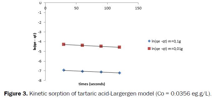 Pharmaceutics-Nanotechnology-acid-Largergen-model