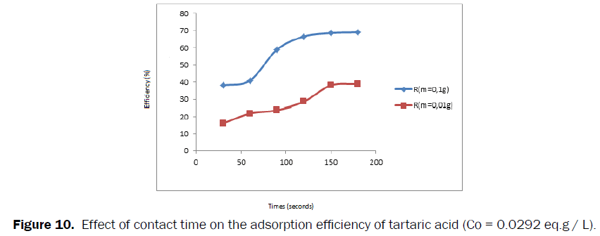 Pharmaceutics-Nanotechnology-adsorption-efficiency-tartaric