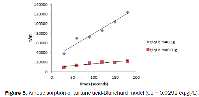 Pharmaceutics-Nanotechnology-sorption-tartaric-Blanchard