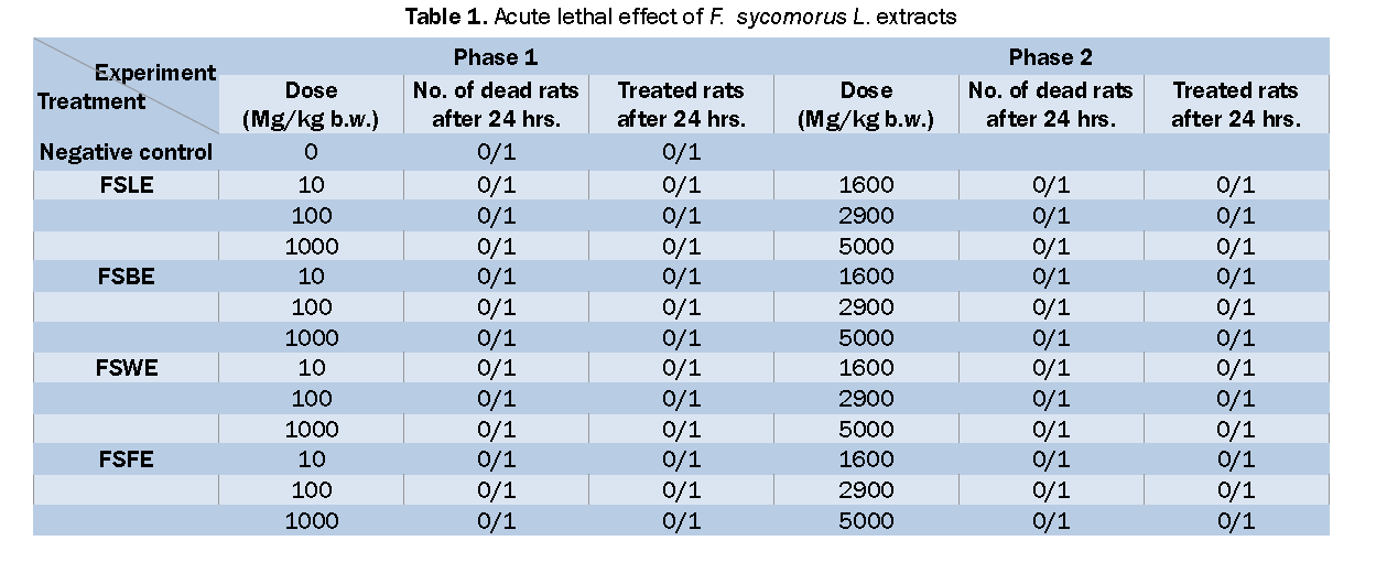Pharmacognsoy-Phytochemistry-Acute-lethal-effect-F-sycomorus-L-extracts