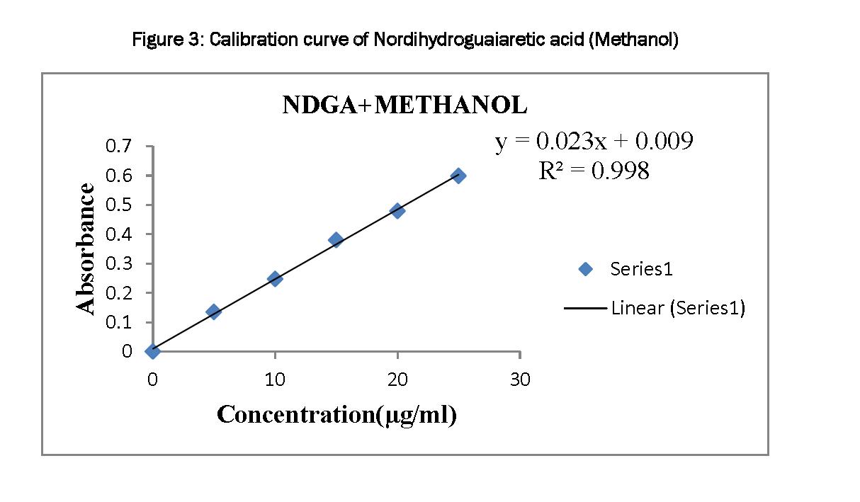 Pharmacognsoy-Phytochemistry-Calibration-curve-Nordihydroguaiaretic-acid-Methanol