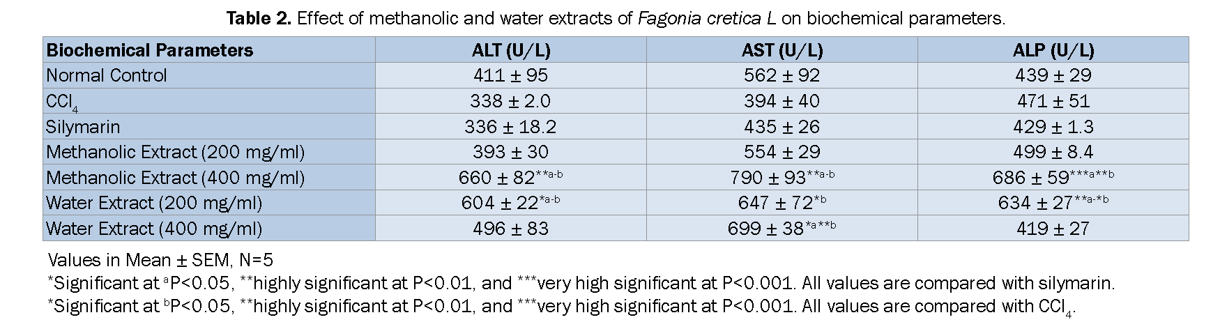 Pharmacognsoy-Phytochemistry-Effect-methanolic-and-water-extracts-Fagonia-cretica-L