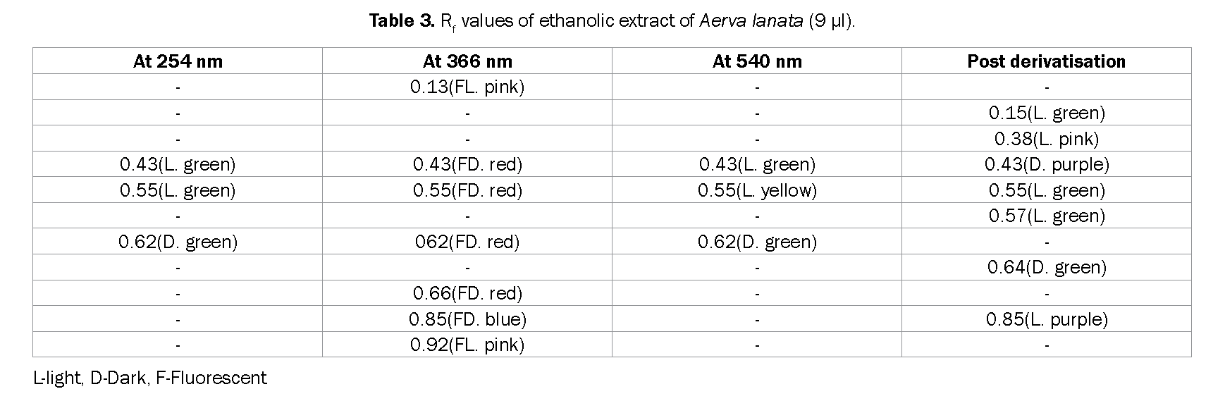 Pharmacognsoy-Phytochemistry-Rf-values-ethanolic-extract-Aerva-lanata