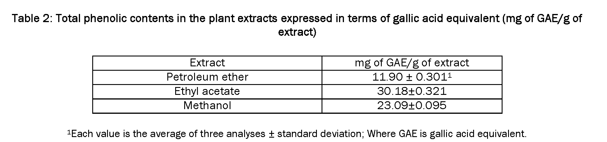 Pharmacognsoy-Phytochemistry-Total-phenolic-contents-in-the-plant-extracts-expressed
