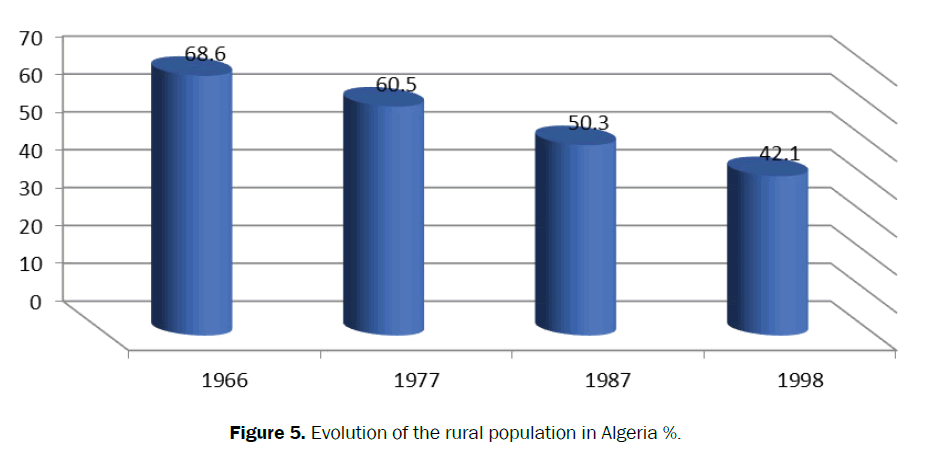 agriculture-allied-rural-population
