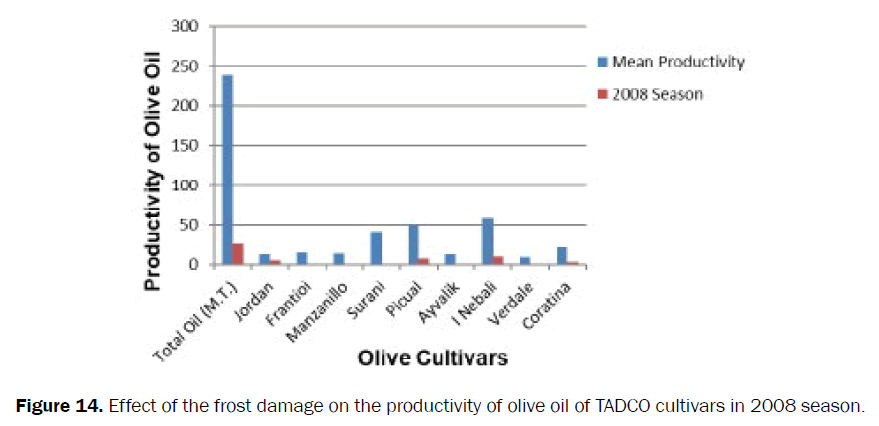 agriculture-allied-sciences-TADCO-cultivars