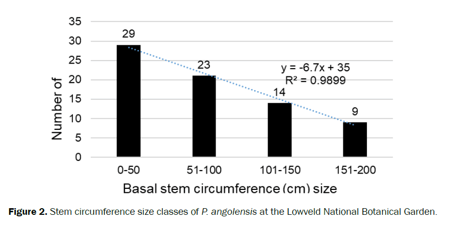 agriculture-allied-sciences-circumference-size