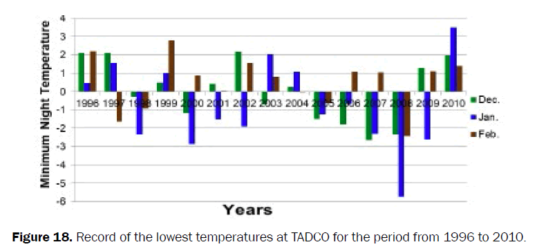 agriculture-allied-sciences-lowest-temperatures